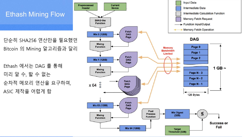 ethereum ce algoritm caracteristicile esențiale ale opțiunii